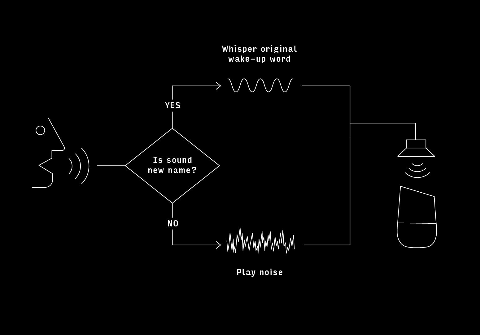 alias_logic_diagram